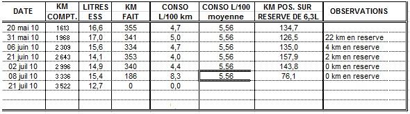 conso et autonomie 660xtz à partir de 2008 ... Sans_t12