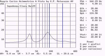 Diffusore bookshelf a due vie con woofer caricato in doppio carico Asimmetrico a vista (DCAAV) 210