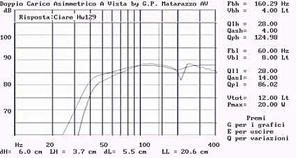 Diffusore bookshelf a due vie con woofer caricato in doppio carico Asimmetrico a vista (DCAAV) 710