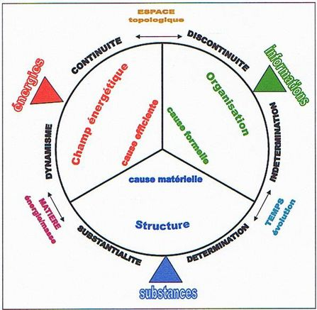 La théorie des éléments, structure symbolique de la connaissance 1_mif_10