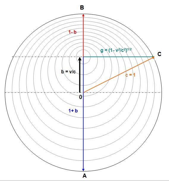RYTHMODYNAMIQUE: unification de mécanique quantique, relativité et mécanique classique Dopple10