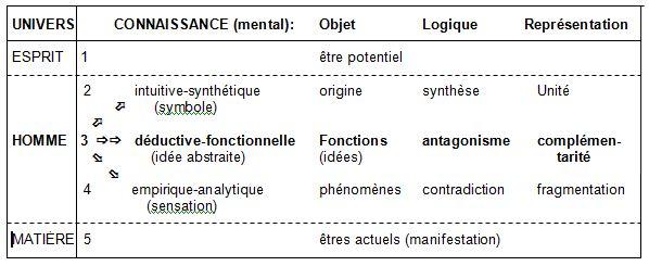 Les trois niveaux de la connaissance Niv_lo11
