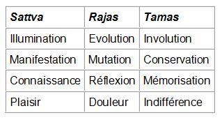Samkhya-Yoga et les trois Gunas X7_gun10