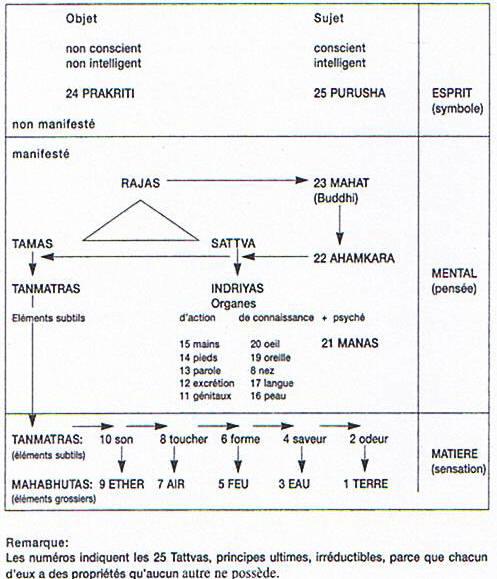 Samkhya-Yoga et les trois Gunas X7_sam10