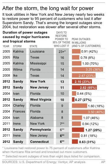 Durée de la panne électrique de NY suite à Sandy Lostpo10