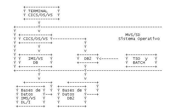 1.1 Conceptos Db210