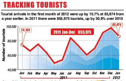 What is the tourist arrival for January 2012 ? Captur19