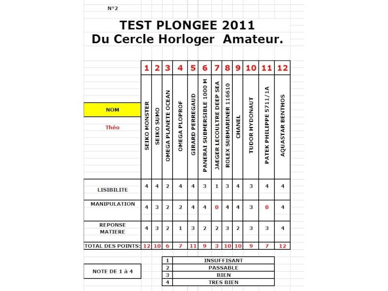 Résultats du test montres et plongée du CHA 2011 Tab211