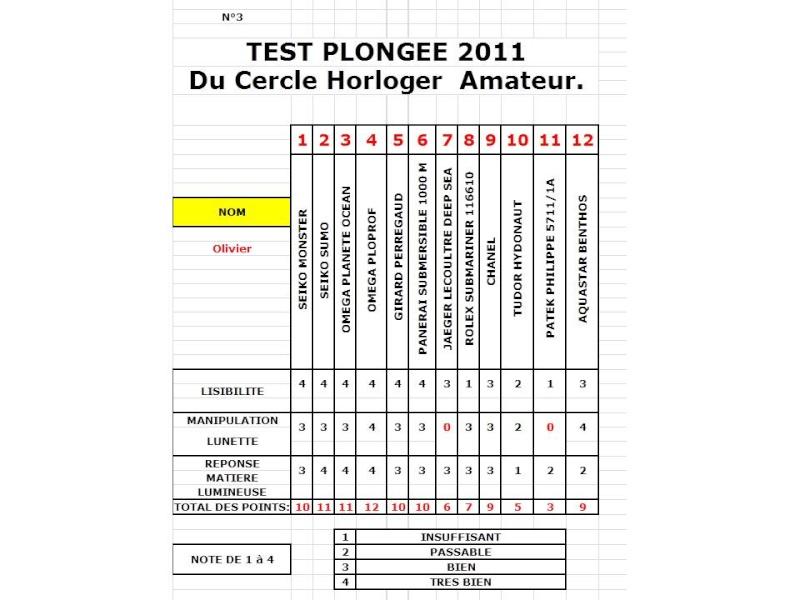 Résultats du test montres et plongée du CHA 2011 Tab311