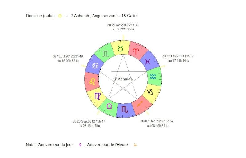 Mythologie et astro ?? Ange_o10