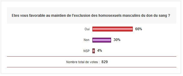les professionnels de santé opposés à Marisol Touraine sur l'ouverture du don du sang aux homosexuels masculins Media_10