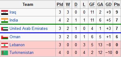 AFC U-22 Championship 2013 Qualifiers. Untitl12