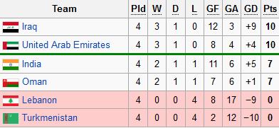 AFC U-22 Championship 2013 Qualifiers. Untitl13
