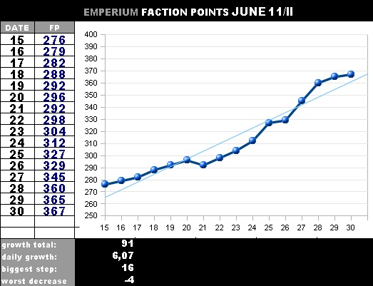faction points increase Fpj2_b10