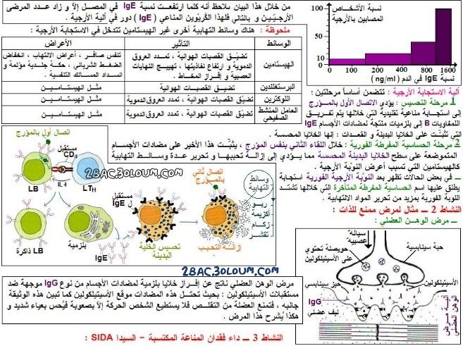 تلخيص درس اضطرابات النظام المناعي وبعض وسائل تدعيمه - مادة علوم الحياة والأرض للسنة الثانية بكالوريا  111