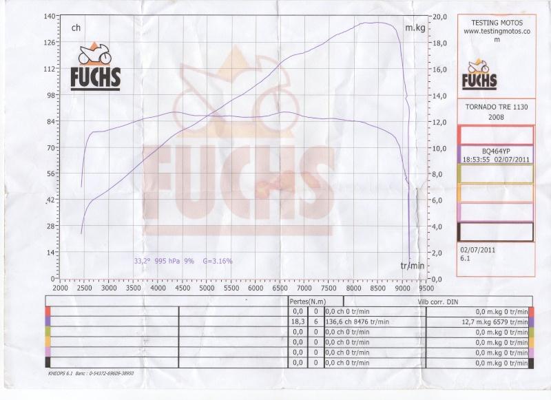 courbe de puissance benelli 1130 tnt 2005 Img13010