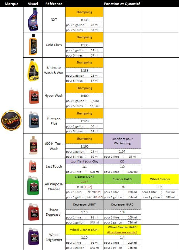 Dilution des produits Meguiar's Diluti10