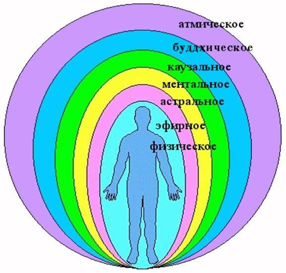 Современная наука Эзотеризм E_a11