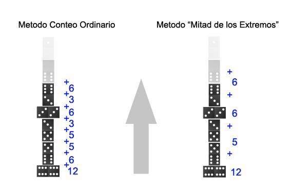 """Metodo para conteo de una tranca: """"Conteo de la Mitad de Los Extremos"""" Lupa_m10"""