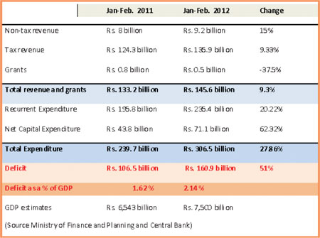 Budget deficit expands 51%, debt stock up 17.5% 1110