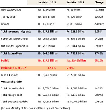 Q1 budget deficit 2.8% of GDP Target for full year 6.2% of GDP 55211610