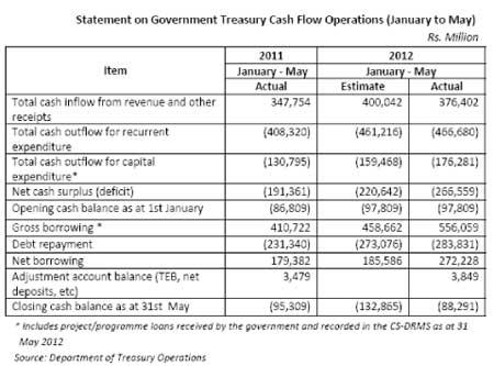Heavy borrowing brings down govt. cash deficit 55896510