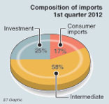 Trade deficit could surpass last year's record Ca210