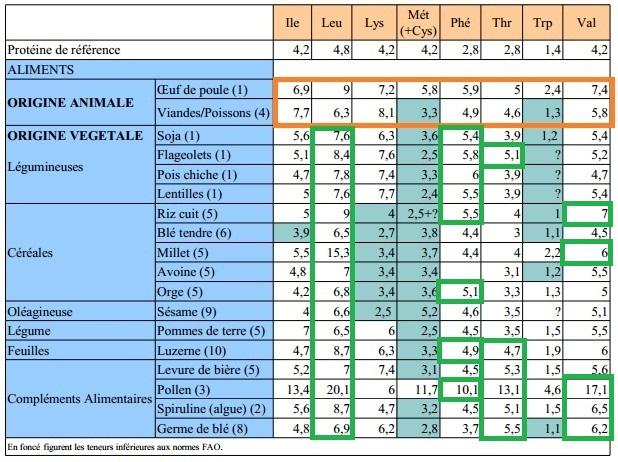 [Nutrition] alternatives aux protéines animales avec les plantes  Acides11