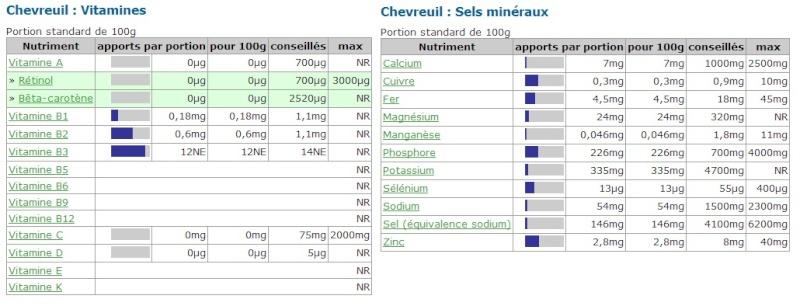 [Nutrition] Chasse, pêche et vitamines Chevre10