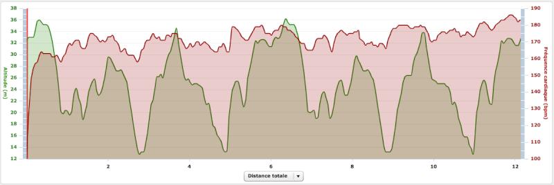 Seb44 ---) Objectifs 10 km 26/05 et 16/06 Captur81
