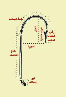 معلومات عن معدات الصائد بالصنارة Fig01_10