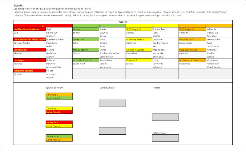 TABLEAU DU TOURNOI : POULES, COMPOSITION DES EQUIPES ET PHASES FINALES Tablea12