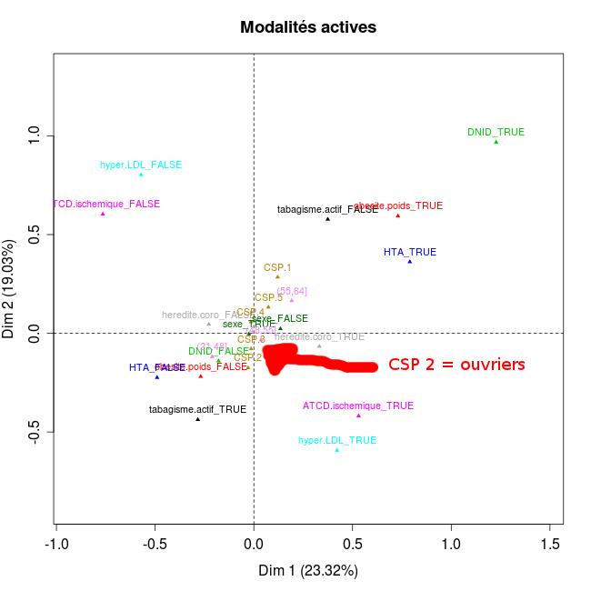 Classification après ACM : interprétation ? Rplot110
