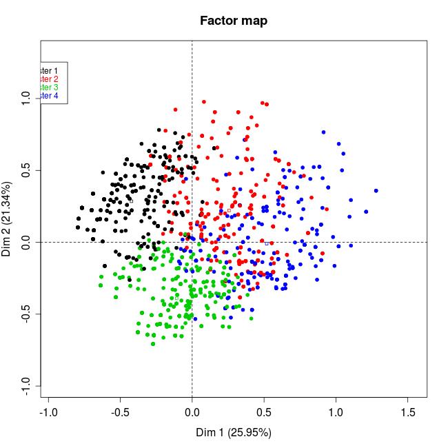 Classification après ACM : interprétation ? Rplot211