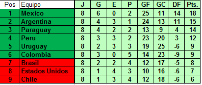 Tabla de posiciones [Eliminatorias FIFA LOPN - AMÉRICA] Americ10