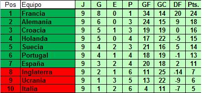 Tabla de posiciones [Eliminatorias FIFA LOPN - EUROPA] Europa10