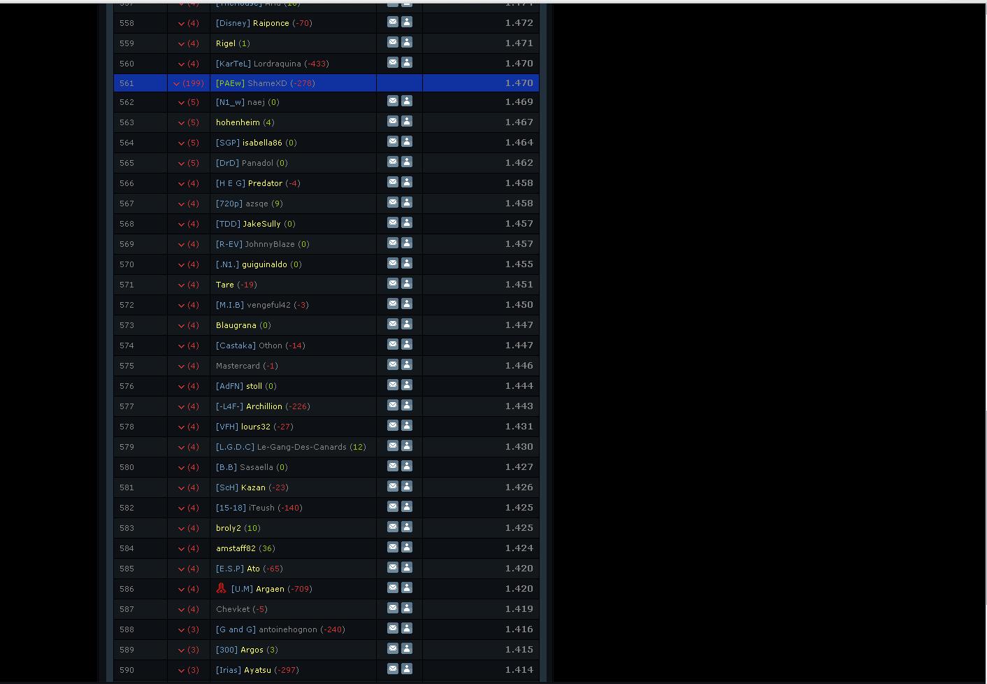OMG bug au classement je perds 199 places au classement technologique en 15 min Bugcla10