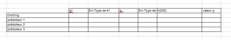 b et b* régression Statistica ? Blablo10