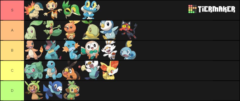 [Discusion] Ranking Starters de Pokémon Descar10