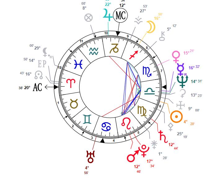 Determiner la maison d'une planete Daniel10