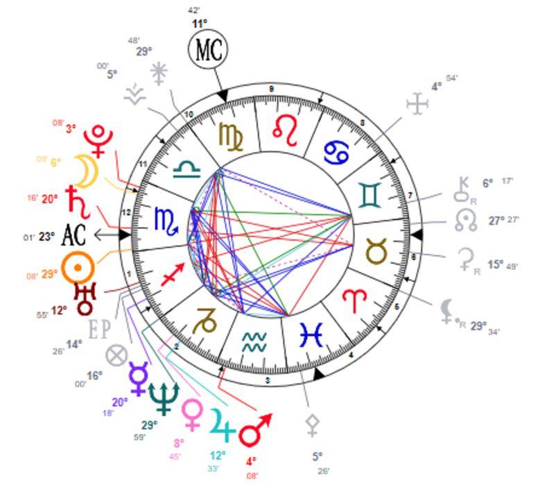 Saturne conjoint ascendant en M12 Parole10