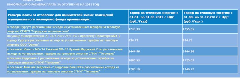 Информация о размерах платы за отопление за 2012год Ddudnd11