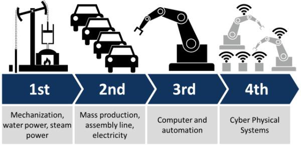 ¿Industria 4.0 y Arquitectura
