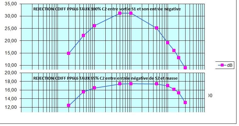 Essai Cdiff Hawksford sur ampli tubes et transistors  - Page 7 X20k11