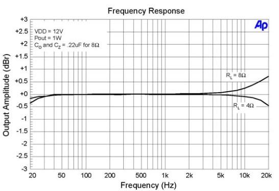 T-AMP TA2024 e cuffie F_resp10