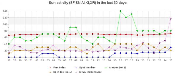 Propagation DX et activité solaire en temps réel Activi10