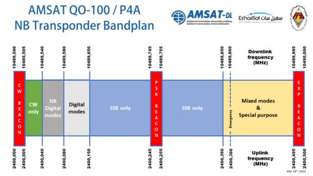 WebSDR 11m + bande déca. (SWL) - Page 4 Eshail10