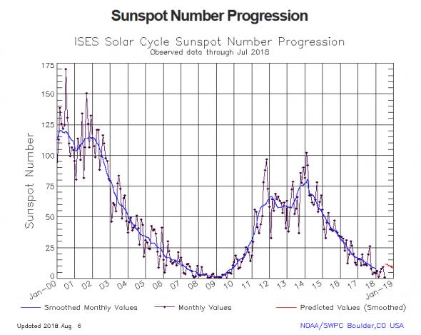Propagation DX et activité solaire en temps réel Noaa_s10