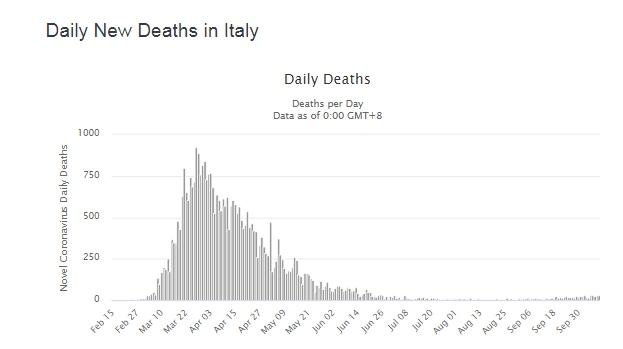 Italija: Situacija vanredna, još ne i kritična Italy_10