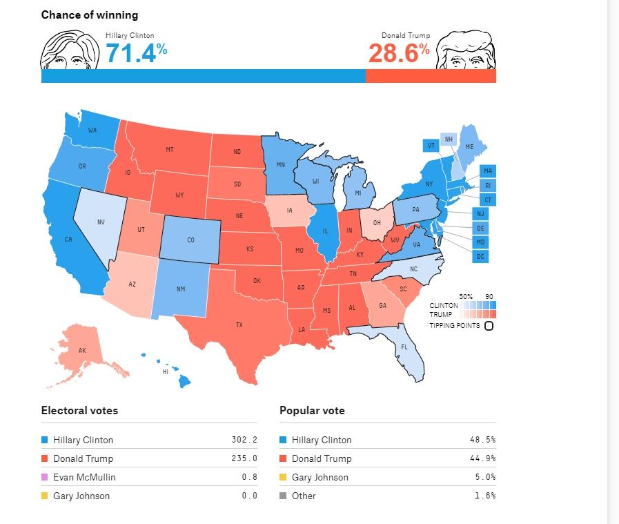 Ankete u ključnim državama: Biden pobjeđuje Trumpa Trump_10
